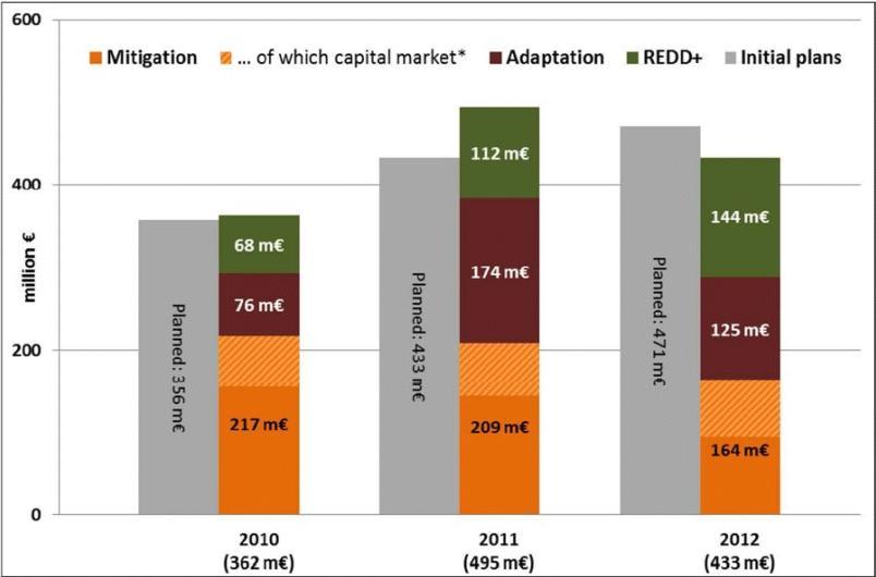 Abbildung 1: Deutsche Fast-Start-Finanzierung 2010-2012, Verteilung nach Jahren und Sektoren