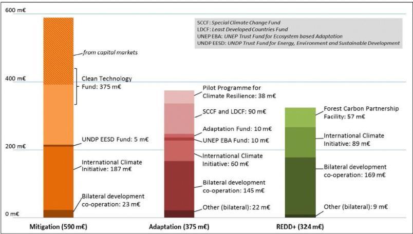 Abbildung 2: Kanäle und Instrumente der deutschen Fast-start-Finanzierung