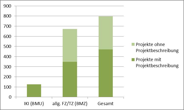 Abbildung 1: Anteil der Projekte mit öffentlich verfügbaren Projektbeschreibungen