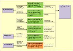 Instrumente und Kanäle der Klimafinanzerung aus Deutschland