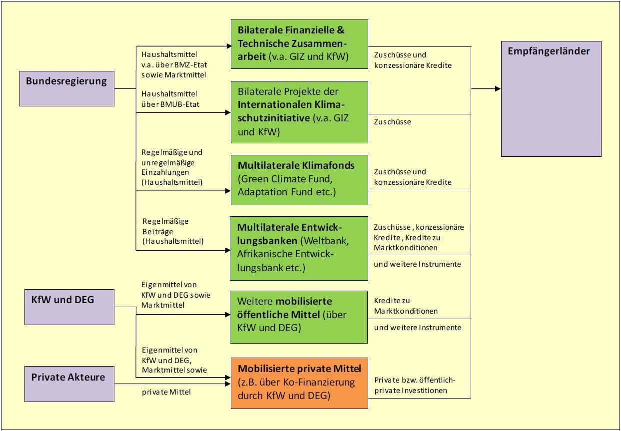 instrumente_klimafinanzierung_oxfam