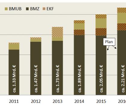 Deutsche Klimafinanzierung 2011-2016 nach Bereichen (Zählweise der Bundesregierung)