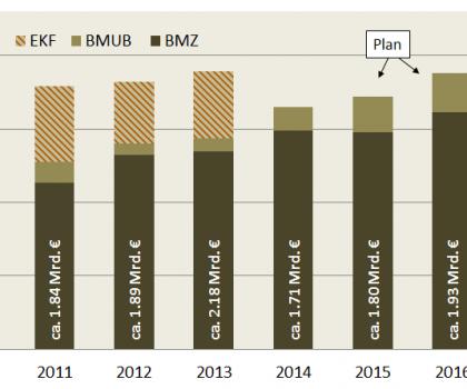 Deutsche Klimafinanzierung 2011-2016 nach Bereichen (OECD Zählweise)