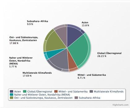 Grafik Finanzierungszusagen nach Region – Sektor Emissionsminderung