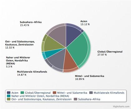 Grafik Finanzierungszusagen nach Region