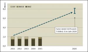 Aufwuchspfad Deutsche Klimafinanzierung bis 2020
