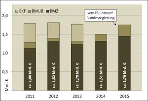 Bilaterale Klimafinanzierung 2015