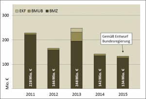 Multilaterale Klimafinanzierung 2011-2015