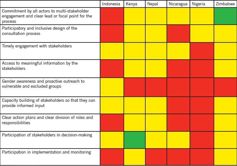 Zivilgesellschaftliche Beteiligung in ausgewählten Ländern