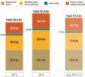 OECD-Zahlen zur Klimafinanzierung: Schon mehr als die Hälfte geschafft? Die wirkliche Frage steht aber noch bevor: Wie werden die reichen Länder die Unterstützung weiter erhöhen?