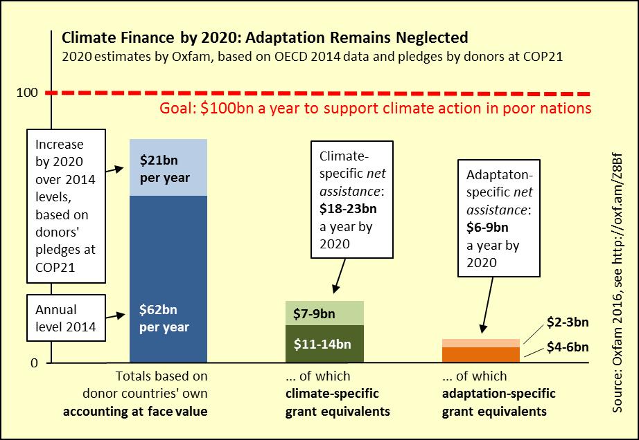 Klimafinanzierung bis 2020