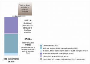 Klimafinanzierung: Projektion bis 2020, gemäß dem nun vorgestellten Fahrplan der Industrieländer. Quelle: OECD