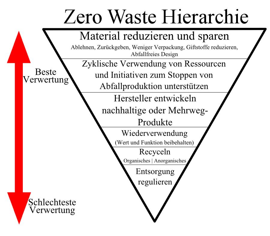 zero-waste-hierarchie
