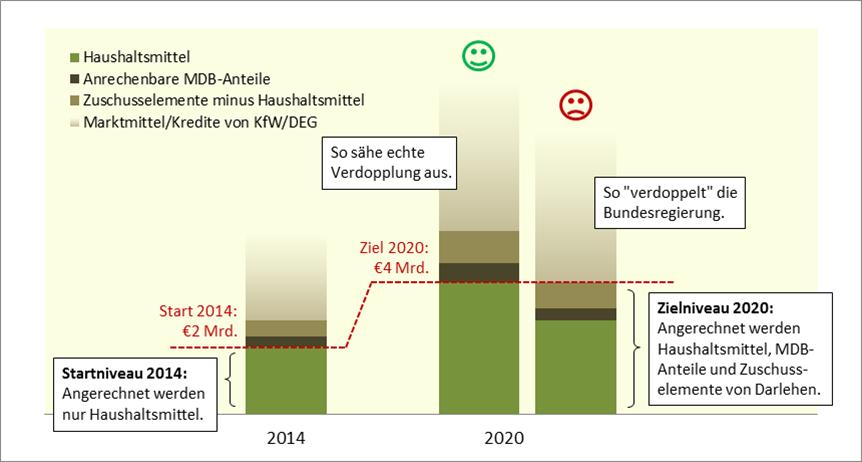Abb. 1: Echte und 'kreative' Verdoppelung der Klimafinanzierung