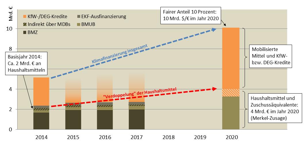 Klimafinanzierung aus Deutschland bis 2020 (schematisch)