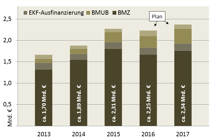 Bilaterale Klimafinanzierung 2013-2017 (Zählweise der Bundesregierung)
