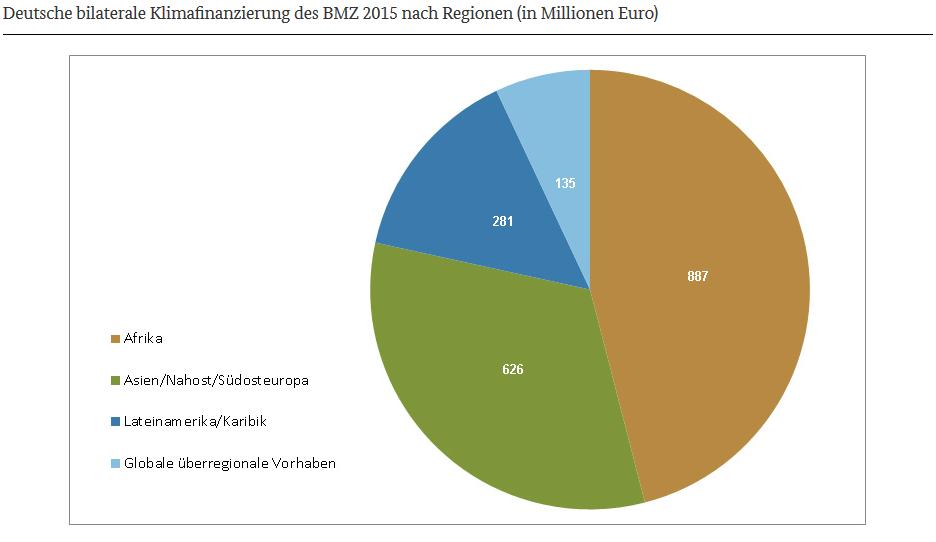 BMZ 2015 Regionen Klimafinanzierung
