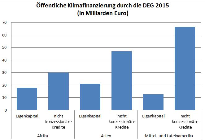 DEG Klimafinanzierung 2015