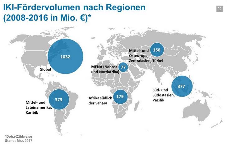 IKI 2015 Regionen Klimafinanzierung