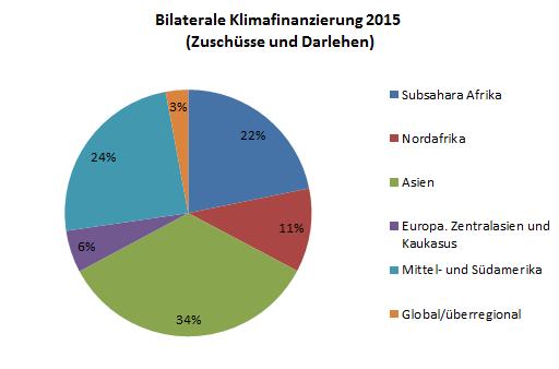 DB Regionen 2015 Zuschüsse Kredite