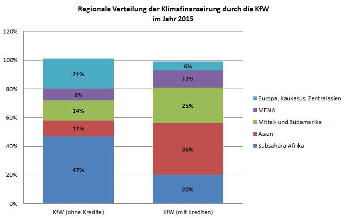 Klimafinanzierung KfW 2015
