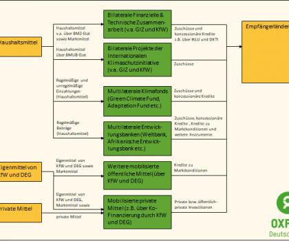 Kanäle und Instrumente der deutschen  Klimafinanzierung