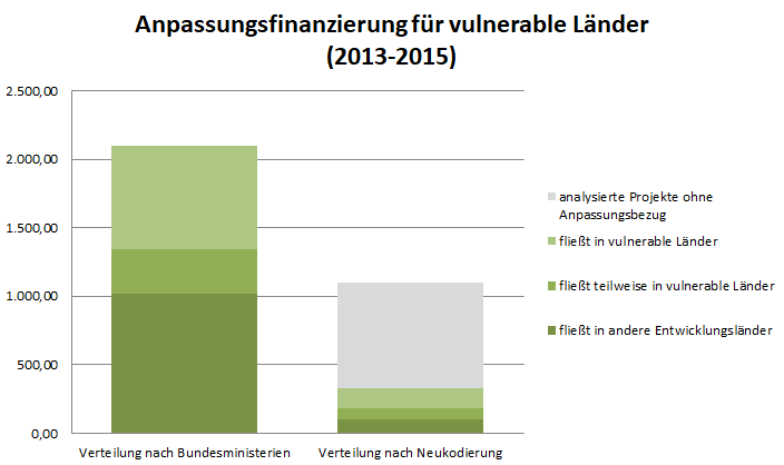 Vulnerable_Lämder_Anpassung_DE