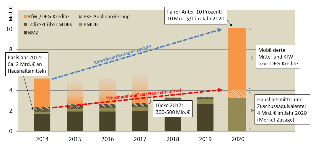 Klimafinanzierung_Bundeshaushalt_Aufwuchs bis 2020