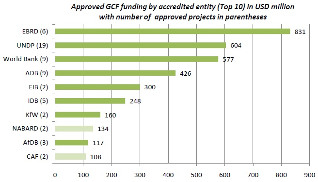 figure3_GCF_top10_recipients