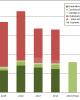 Klimafinanzierung im Bundeshaushalt 2020