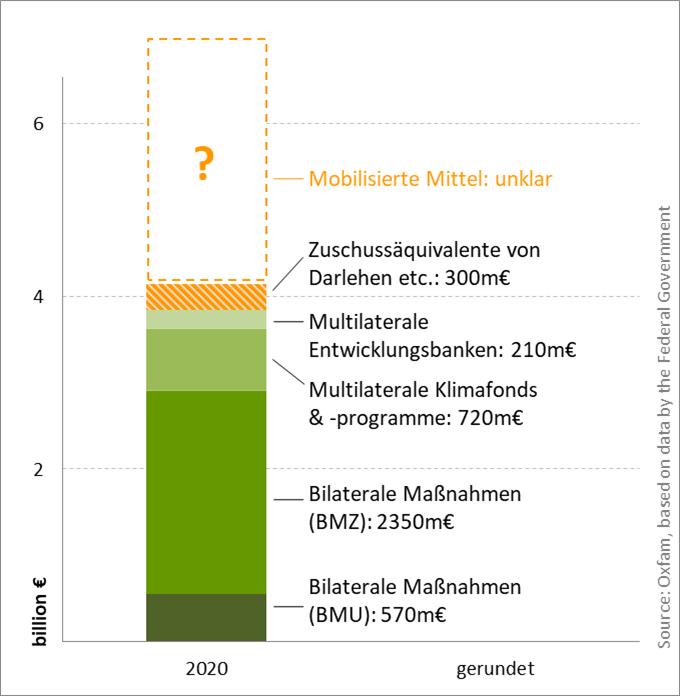 Klimafinanzierungskanäle 2020