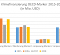 Klimafinanzierung nach OECD-Marker