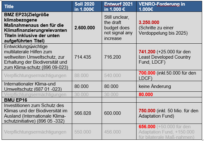 VENRO Bundeshaushalt