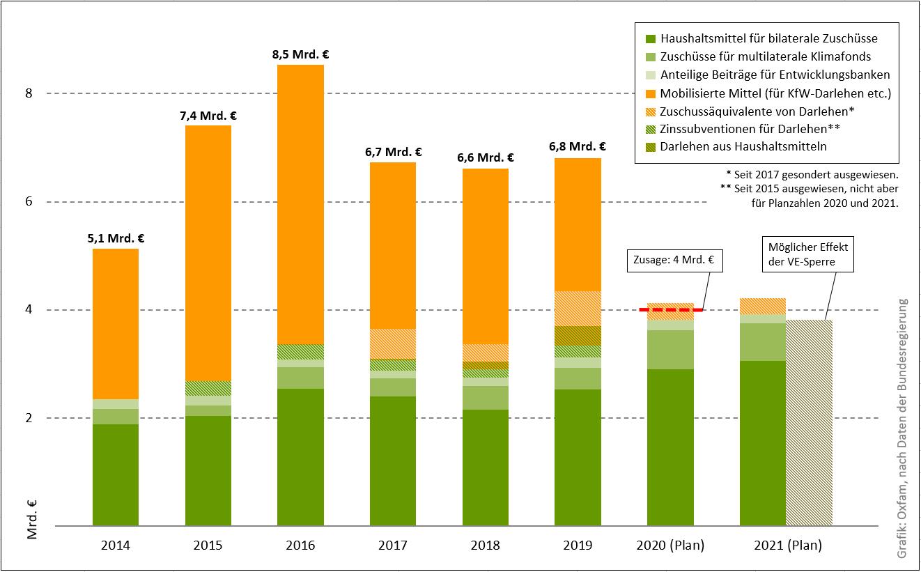 Klimafinanzierung aus Deutschland 2014-2021