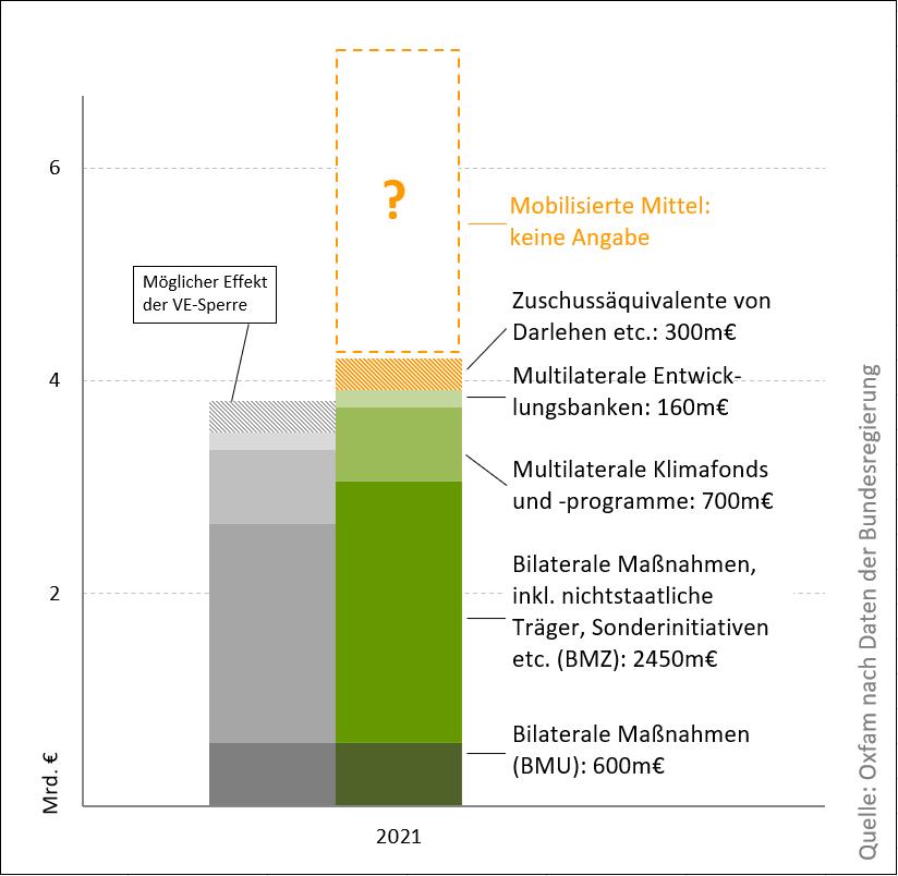 Überblick Klimafinanzierung 2021