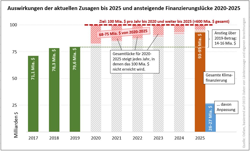 Klimafinanzierung 2020-2025